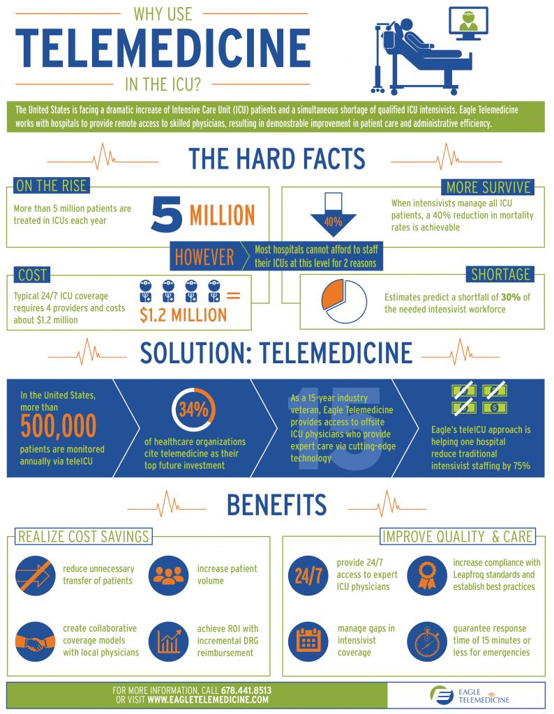 Why use Telemedicine in the ICU