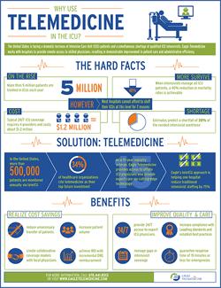 Tele-ICU Infographic