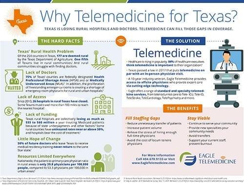 Telemedicine in Texas