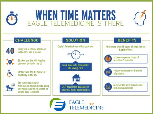 TeleStroke - When Time Matters